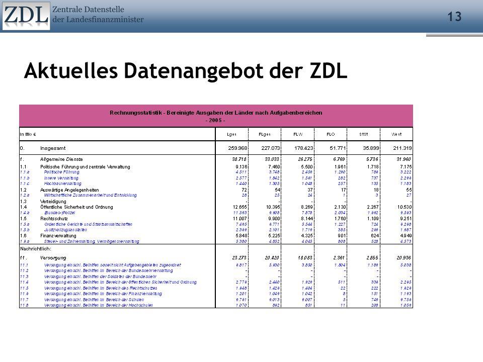 13 Aktuelles Datenangebot der ZDL