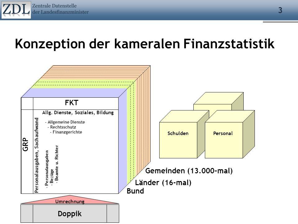 3 Konzeption der kameralen Finanzstatistik SchuldenPersonal Länder (16-mal) Doppik Umrechnung GRP FKT - Personalausgaben - Bezüge - Beamte u. Richter