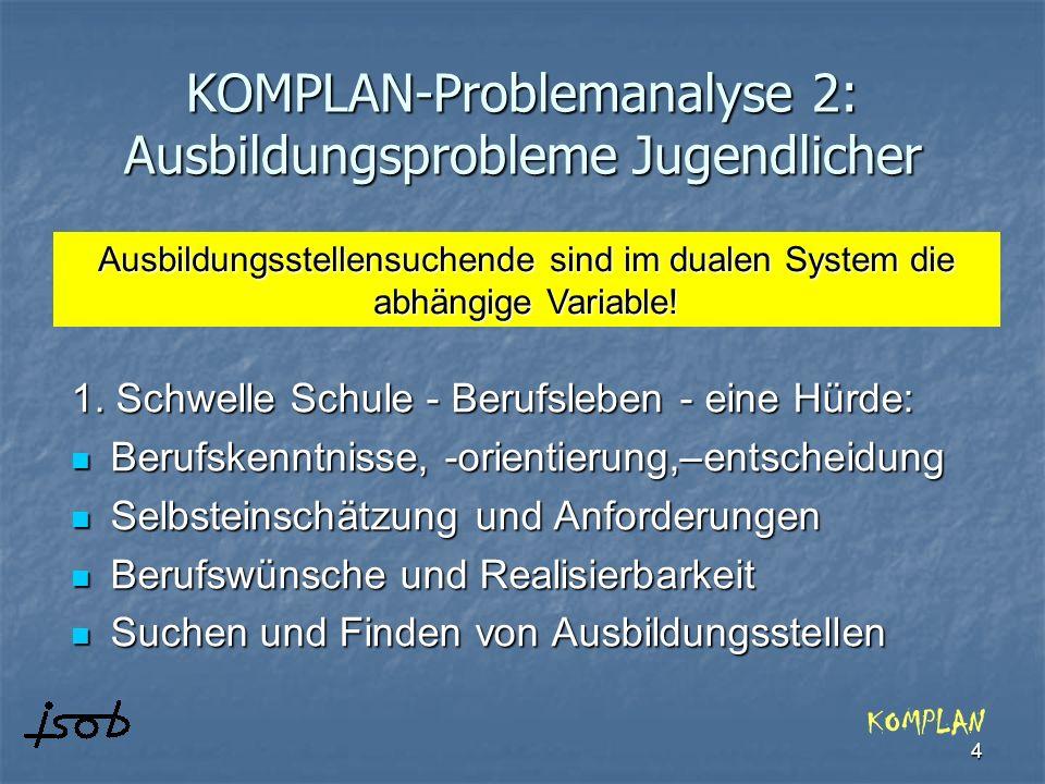4 KOMPLAN-Problemanalyse 2: Ausbildungsprobleme Jugendlicher 1. Schwelle Schule - Berufsleben - eine Hürde: Berufskenntnisse, -orientierung,–entscheid