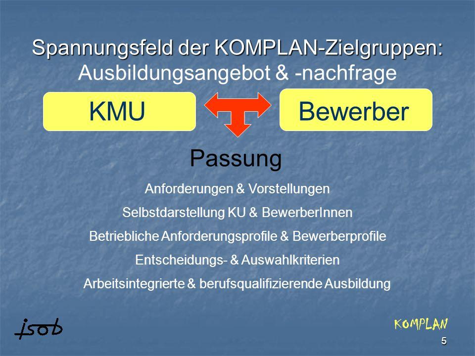 5 Spannungsfeld der KOMPLAN-Zielgruppen: Spannungsfeld der KOMPLAN-Zielgruppen: Ausbildungsangebot & -nachfrage KOMPLAN KMUBewerber Anforderungen & Vo