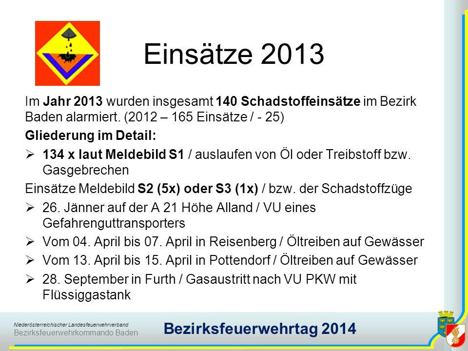 Niederösterreichischer Landesfeuerwehrverband Bezirksfeuerwehrkommando Baden Bezirksfeuerwehrtag 2014 Einsätze 2013 Im Jahr 2013 wurden insgesamt 140