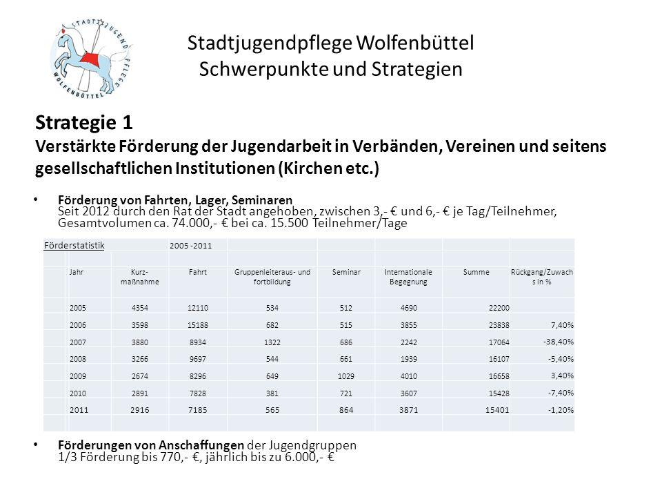 Stadtjugendpflege Wolfenbüttel Schwerpunkte und Strategien Service-Leistungen: Beratung Jugendleiterschulungen (Grundkurs einmal jährlich drei Wochenende, Fortbildungen nach Bedarf, min.