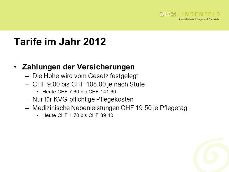 Tarife im Jahr 2012 Zahlungen der Versicherungen –Die Höhe wird vom Gesetz festgelegt –CHF 9.00 bis CHF 108.00 je nach Stufe Heute CHF 7.60 bis CHF 14