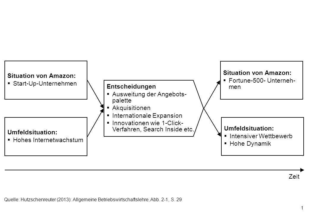 1 Entscheidungen Ausweitung der Angebots- palette Akquisitionen Internationale Expansion Innovationen wie 1-Click- Verfahren, Search Inside etc. Situa