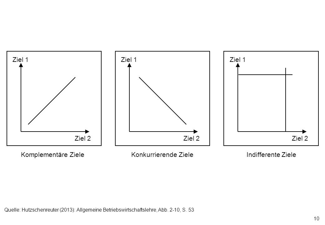 10 Ziel 2 Ziel 1 Ziel 2 Ziel 1 Ziel 2 Ziel 1 Komplementäre ZieleKonkurrierende ZieleIndifferente Ziele Quelle: Hutzschenreuter (2013): Allgemeine Betr