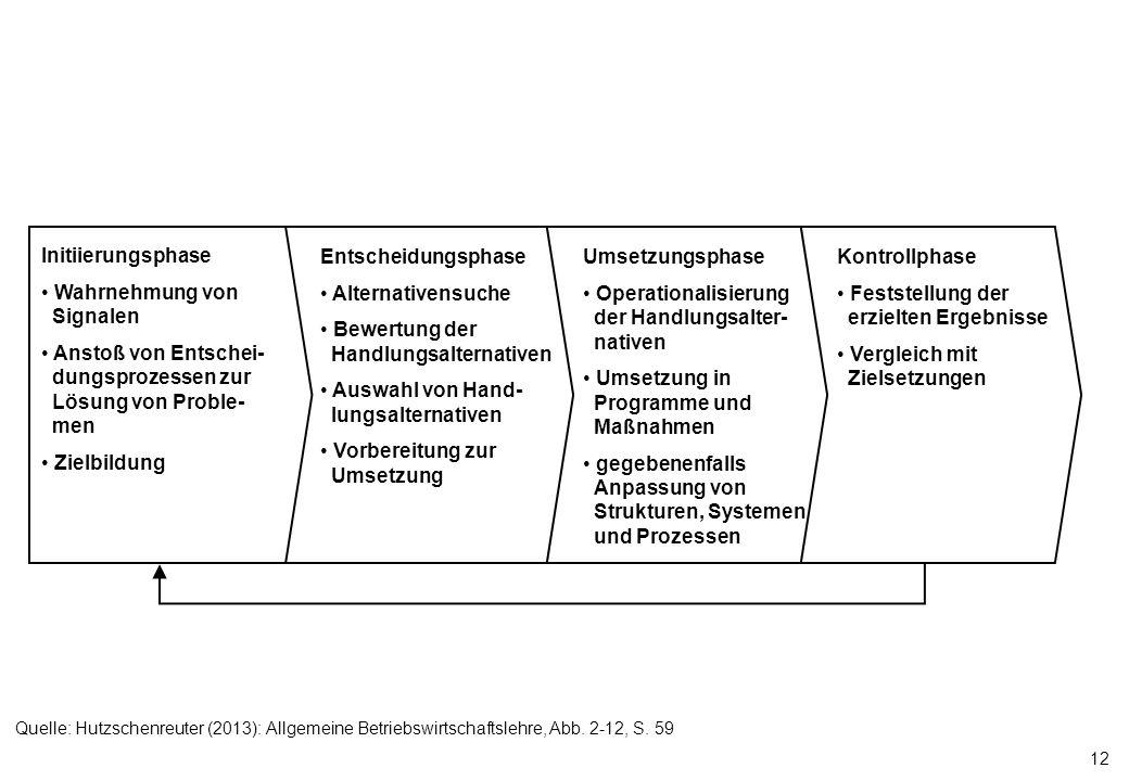 12 Initiierungsphase Wahrnehmung von Signalen Anstoß von Entschei- dungsprozessen zur Lösung von Proble- men Zielbildung Entscheidungsphase Alternativ
