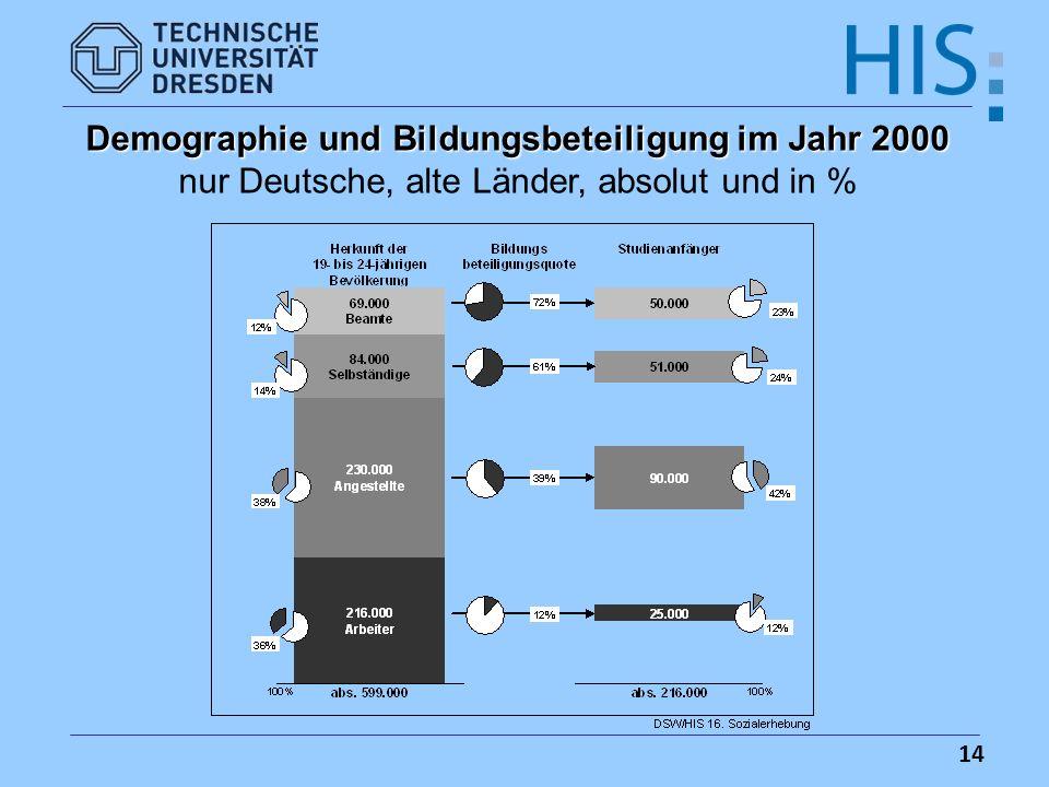 14 Demographie und Bildungsbeteiligung im Jahr 2000 nur Deutsche, alte Länder, absolut und in %