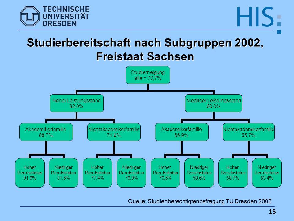 15 Studierbereitschaft nach Subgruppen 2002, Freistaat Sachsen Quelle: Studienberechtigtenbefragung TU Dresden 2002 Studierneigung alle = 70,7% Hoher