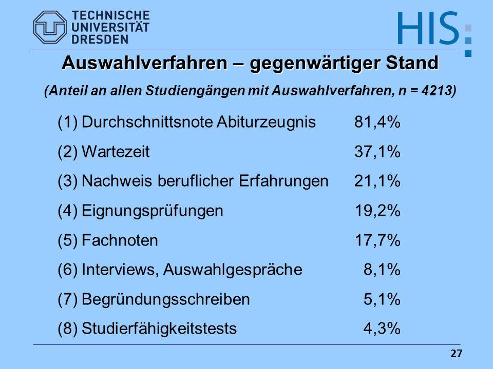 27 Auswahlverfahren – gegenwärtiger Stand (Anteil an allen Studiengängen mit Auswahlverfahren, n = 4213) (1)Durchschnittsnote Abiturzeugnis81,4% (2)Wa