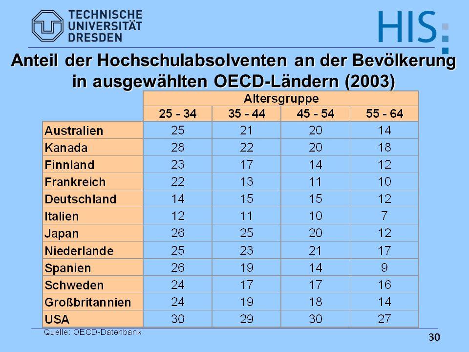 30 Anteil der Hochschulabsolventen an der Bevölkerung in ausgewählten OECD-Ländern (2003)