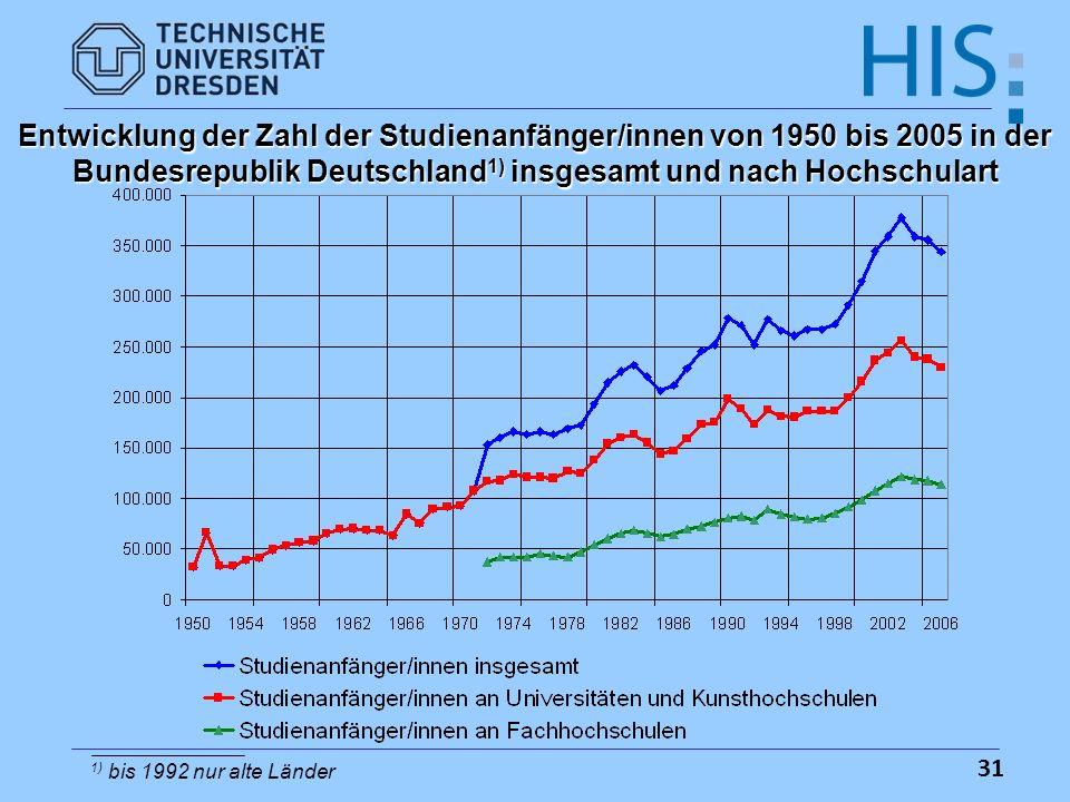 31 Entwicklung der Zahl der Studienanfänger/innen von 1950 bis 2005 in der Bundesrepublik Deutschland 1) insgesamt und nach Hochschulart 1) bis 1992 n
