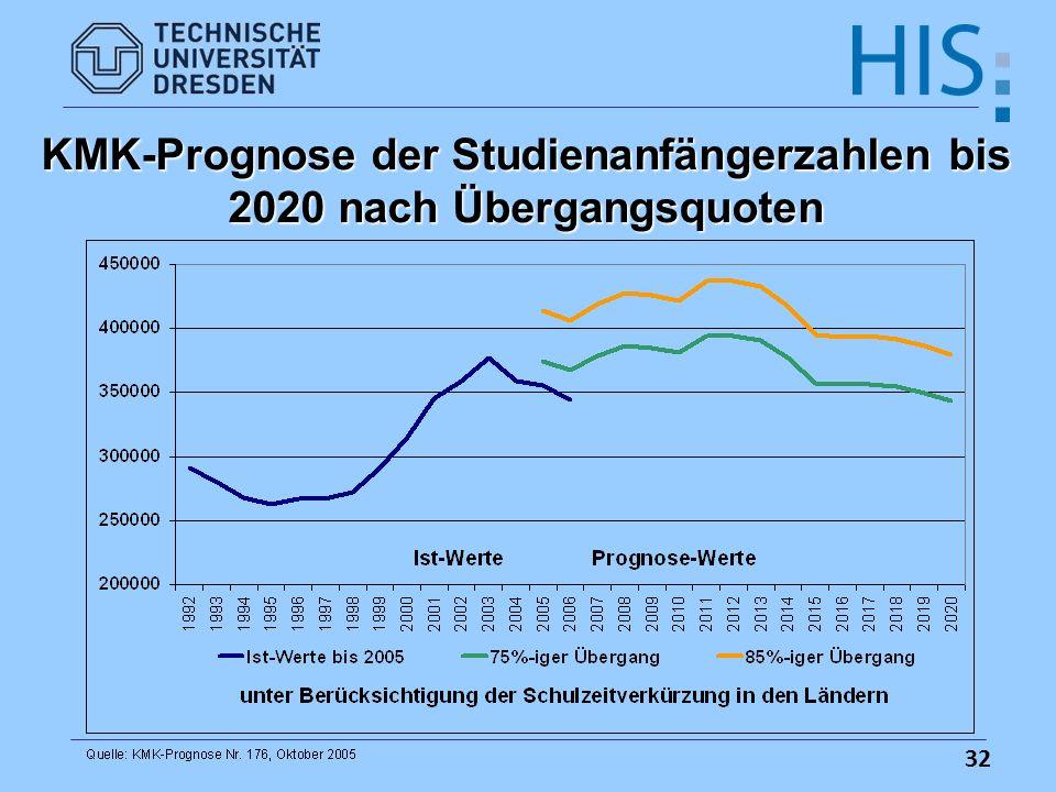 32 KMK-Prognose der Studienanfängerzahlen bis 2020 nach Übergangsquoten