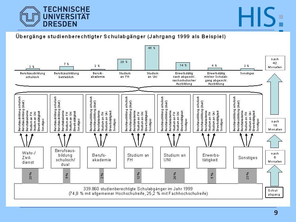 20 Beobachtungen zur Studierfähigkeitsdebatte (1)Enders/Teichler (1995): Mehr als 60 % der Uni- profs.