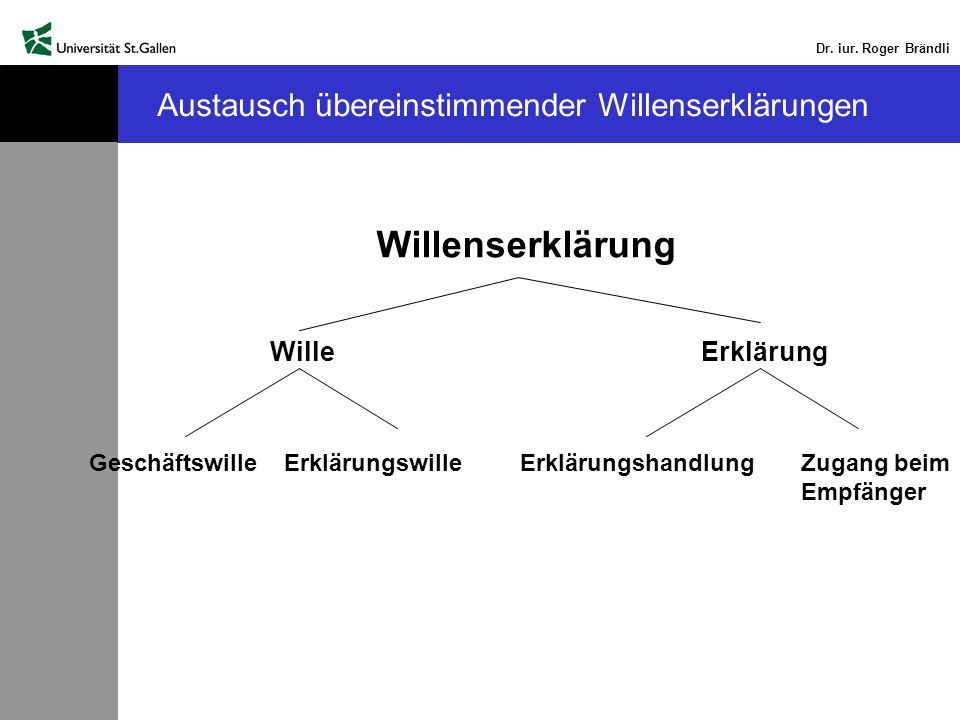 Dr. iur. Roger Brändli Austausch übereinstimmender Willenserklärungen Willenserklärung WilleErklärung Geschäftswille ErklärungswilleErklärungshandlung