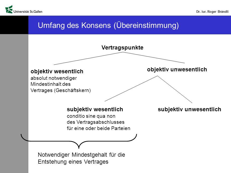 Dr. iur. Roger Brändli Umfang des Konsens (Übereinstimmung) Vertragspunkte objektiv wesentlich absolut notwendiger Mindestinhalt des Vertrages (Geschä