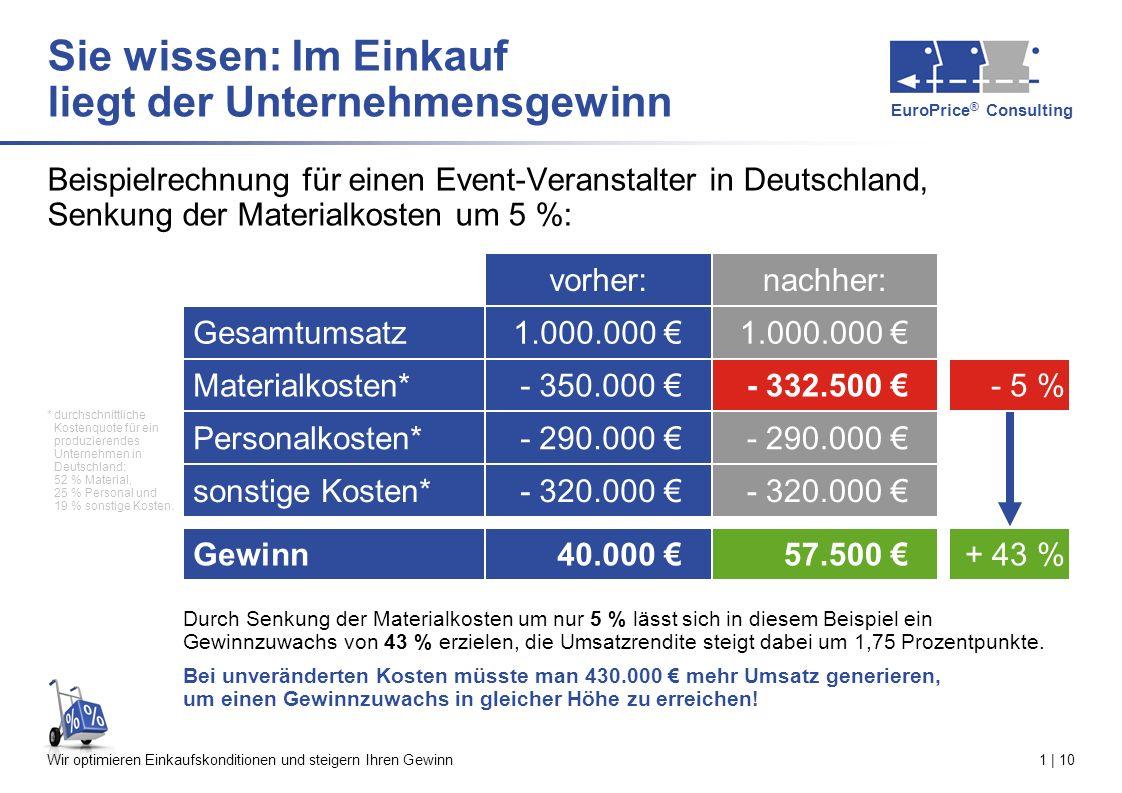 EuroPrice ® Consulting Wir optimieren Einkaufskonditionen und steigern Ihren Gewinn1 | 10 Beispielrechnung für einen Event-Veranstalter in Deutschland