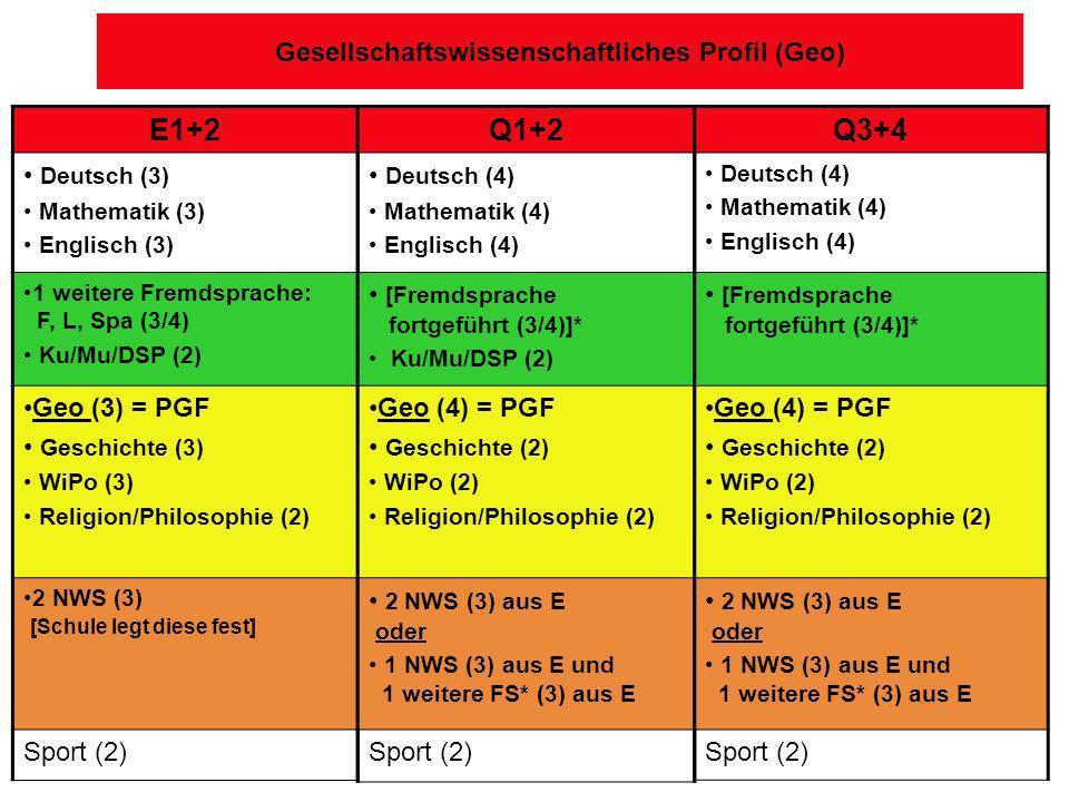 Gesellschaftswissenschaftliches Profil (Geo) E1+2 Deutsch (3) Mathematik (3) Englisch (3) 1 weitere Fremdsprache: F, L, Spa (3/4) Ku/Mu/DSP (2) Geo (3