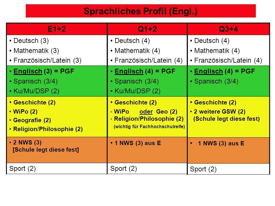 Sprachliches Profil (Engl.) E1+2 Deutsch (3) Mathematik (3) Französisch/Latein (3) Englisch (3) = PGF Spanisch (3/4) Ku/Mu/DSP (2) Geschichte (2) WiPo (2) Geografie (2) Religion/Philosophie (2) 2 NWS (3) [Schule legt diese fest] Sport (2) Q1+2 Deutsch (4) Mathematik (4) Französisch/Latein (4) Englisch (4) = PGF Spanisch (3/4) Ku/Mu/DSP (2) Geschichte (2) - WiPo oder Geo (2) - Religion/Philosophie (2) (wichtig für Fachhochschulreife) 1 NWS (3) aus E Sport (2) Q3+4 Deutsch (4) Mathematik (4) Französisch/Latein (4) Englisch (4) = PGF Spanisch (3/4) Geschichte (2) 2 weitere GSW (2) (Schule legt diese fest) 1 NWS (3) aus E Sport (2)