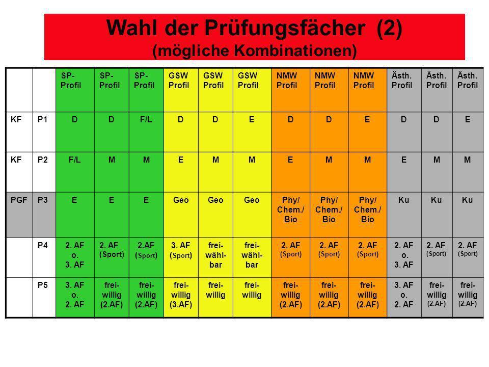 Wahl der Prüfungsfächer (2) (mögliche Kombinationen) SP- Profil GSW Profil NMW Profil Ästh. Profil KFP1DDF/LDDEDDEDDE KFP2F/LMMEMMEMMEM M PGFP3EEEGeo
