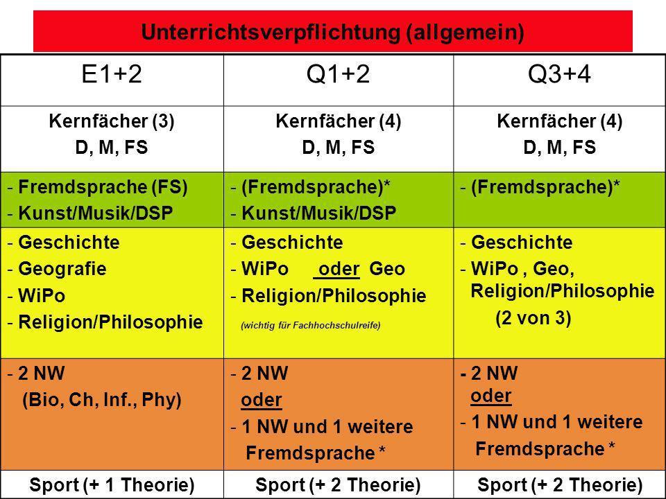 Unterrichtsverpflichtung (allgemein) E1+2Q1+2Q3+4 Kernfächer (3) D, M, FS Kernfächer (4) D, M, FS Kernfächer (4) D, M, FS - Fremdsprache (FS) - Kunst/Musik/DSP - (Fremdsprache)* - Kunst/Musik/DSP - (Fremdsprache)* - Geschichte - Geografie - WiPo - Religion/Philosophie - Geschichte - WiPo oder Geo - Religion/Philosophie (wichtig für Fachhochschulreife) - Geschichte - WiPo, Geo, Religion/Philosophie (2 von 3) - 2 NW (Bio, Ch, Inf., Phy) - 2 NW oder - 1 NW und 1 weitere Fremdsprache * - 2 NW oder - 1 NW und 1 weitere Fremdsprache * Sport (+ 1 Theorie)Sport (+ 2 Theorie)