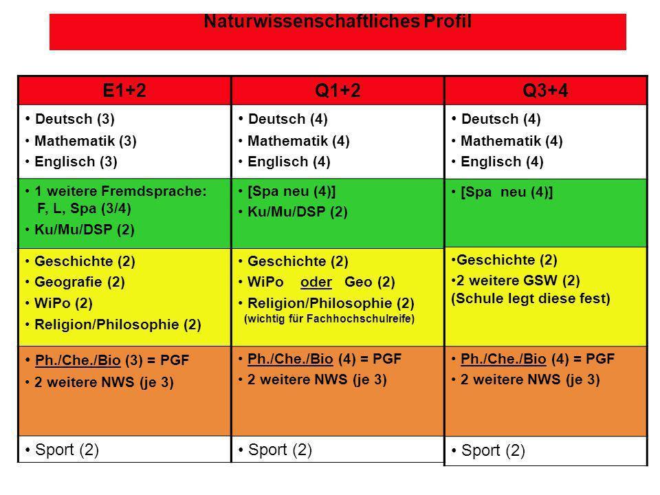 Gesellschaftswissenschaftliches Profil (Geo) E1+2 Deutsch (3) Mathematik (3) Englisch (3) 1 weitere Fremdsprache: F, L, Spa (3/4) Ku/Mu/DSP (2) Geo (3) = PGF Geschichte (3) WiPo (3) Religion/Philosophie (2) 2 NWS (3) [Schule legt diese fest] Sport (2) Q1+2 Deutsch (4) Mathematik (4) Englisch (4) [Fremdsprache fortgeführt (3/4)]* Ku/Mu/DSP (2) Geo (4) = PGF Geschichte (2) WiPo (2) Religion/Philosophie (2) 2 NWS (3) aus E oder 1 NWS (3) aus E und 1 weitere FS* (3) aus E Sport (2) Q3+4 Deutsch (4) Mathematik (4) Englisch (4) [Fremdsprache fortgeführt (3/4)]* Geo (4) = PGF Geschichte (2) WiPo (2) Religion/Philosophie (2) 2 NWS (3) aus E oder 1 NWS (3) aus E und 1 weitere FS* (3) aus E Sport (2)