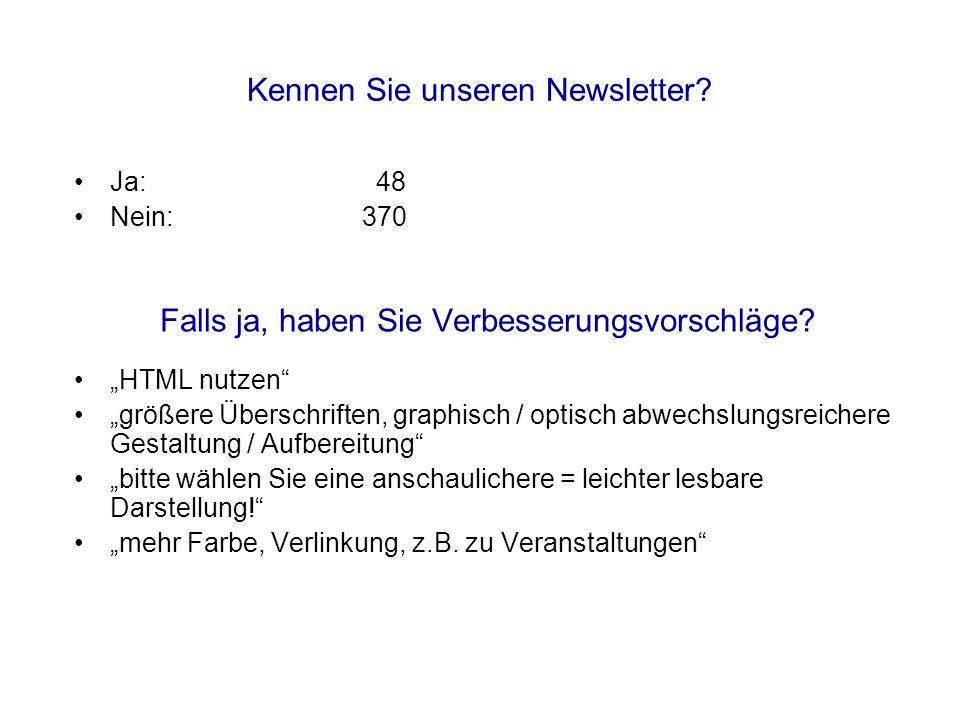 Kennen Sie unseren Newsletter? Ja: 48 Nein:370 Falls ja, haben Sie Verbesserungsvorschläge? HTML nutzen größere Überschriften, graphisch / optisch abw