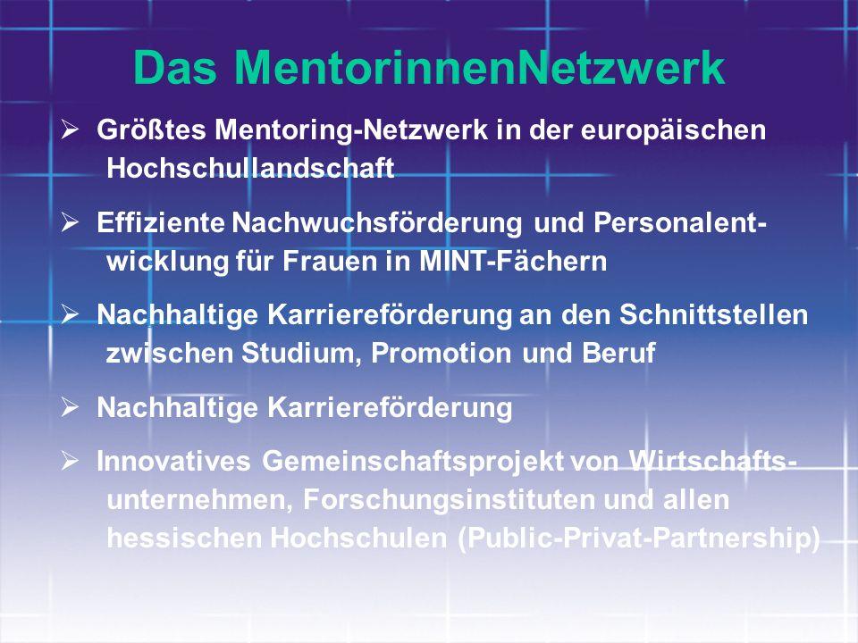 Das MentorinnenNetzwerk Größtes Mentoring-Netzwerk in der europäischen Hochschullandschaft Effiziente Nachwuchsförderung und Personalent- wicklung für