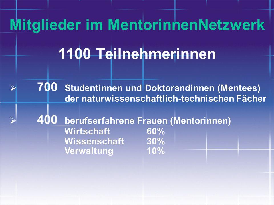 Mitglieder im MentorinnenNetzwerk 1100 Teilnehmerinnen 700 Studentinnen und Doktorandinnen (Mentees) der naturwissenschaftlich-technischen Fächer 400