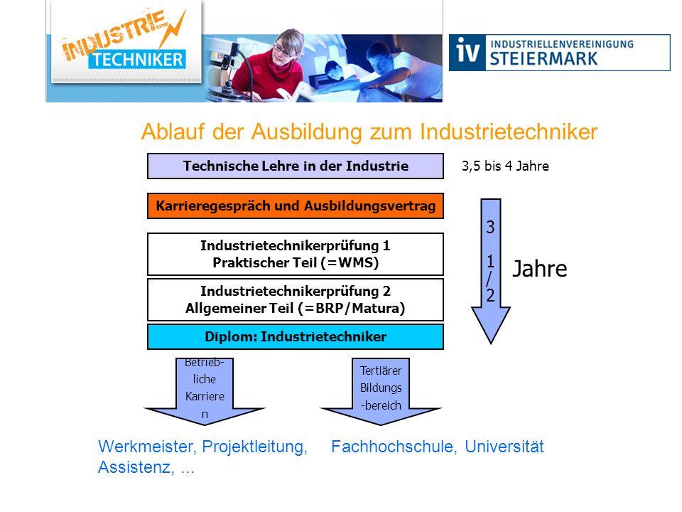 Ablauf der Ausbildung zum Industrietechniker Jahre Industrietechnikerprüfung 1 Praktischer Teil (=WMS) Diplom: Industrietechniker 31/231/2 Industriete