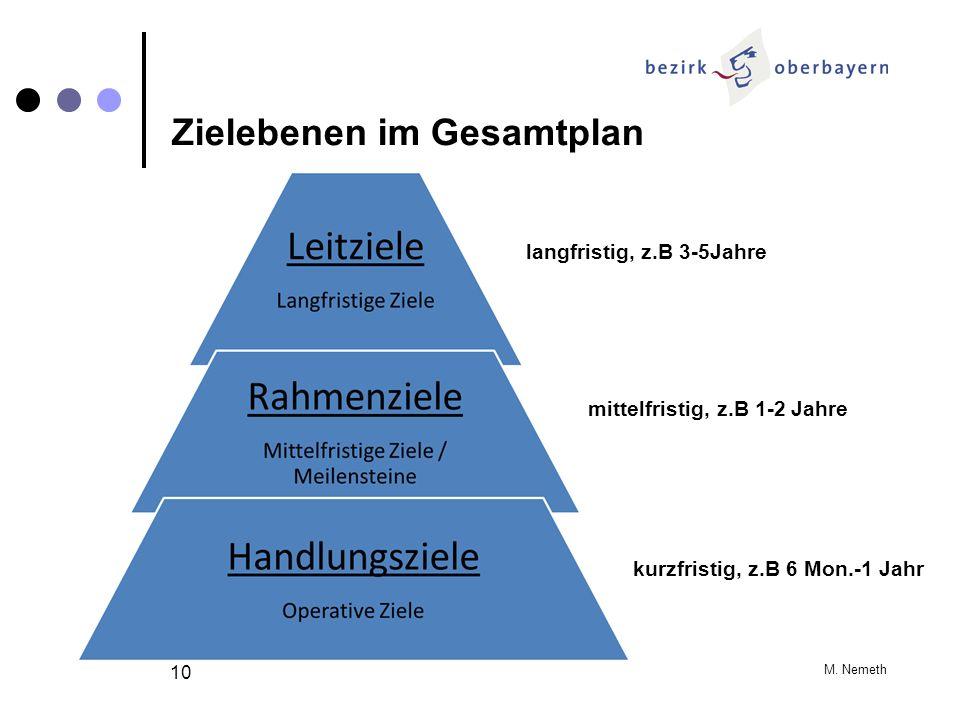 M. Nemeth 10 langfristig, z.B 3-5Jahre mittelfristig, z.B 1-2 Jahre kurzfristig, z.B 6 Mon.-1 Jahr Zielebenen im Gesamtplan
