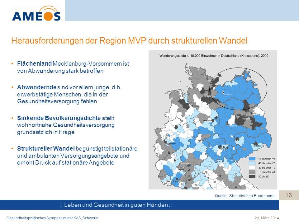 :: Leben und Gesundheit in guten Händen :: Herausforderungen der Region MVP durch strukturellen Wandel Flächenland Mecklenburg-Vorpommern ist von Abwa