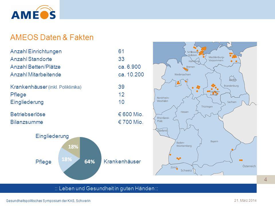 :: Leben und Gesundheit in guten Händen :: 4 AMEOS Daten & Fakten Anzahl Einrichtungen61 Anzahl Standorte33 Anzahl Betten/Plätzeca. 6.900 Anzahl Mitar