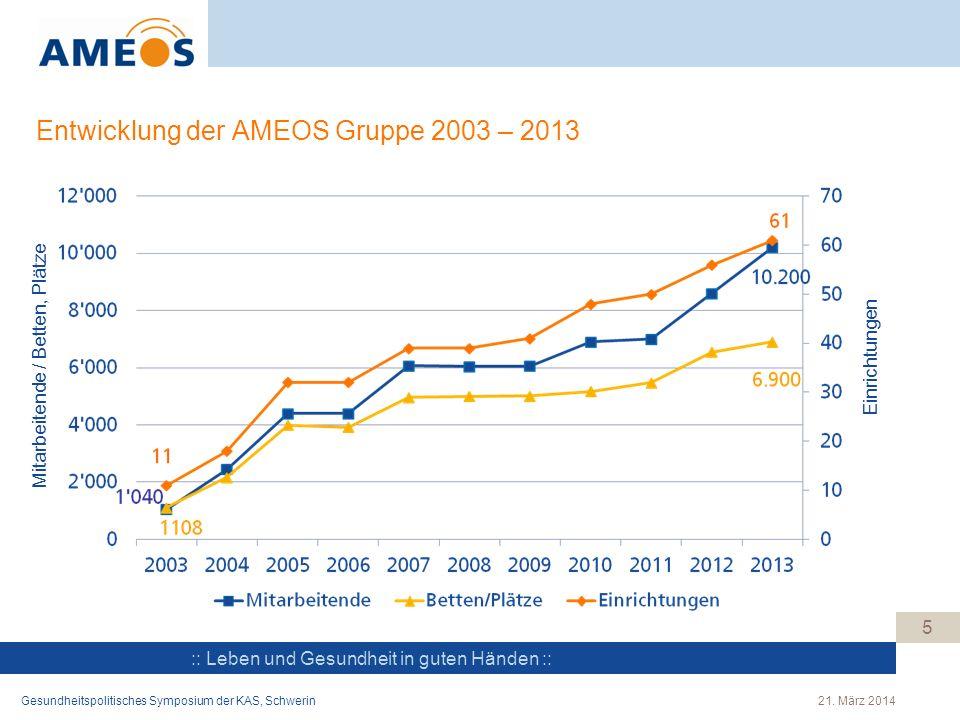 :: Leben und Gesundheit in guten Händen :: Entwicklung der AMEOS Gruppe 2003 – 2013 5 Mitarbeitende / Betten, Plätze Einrichtungen 21. März 2014Gesund