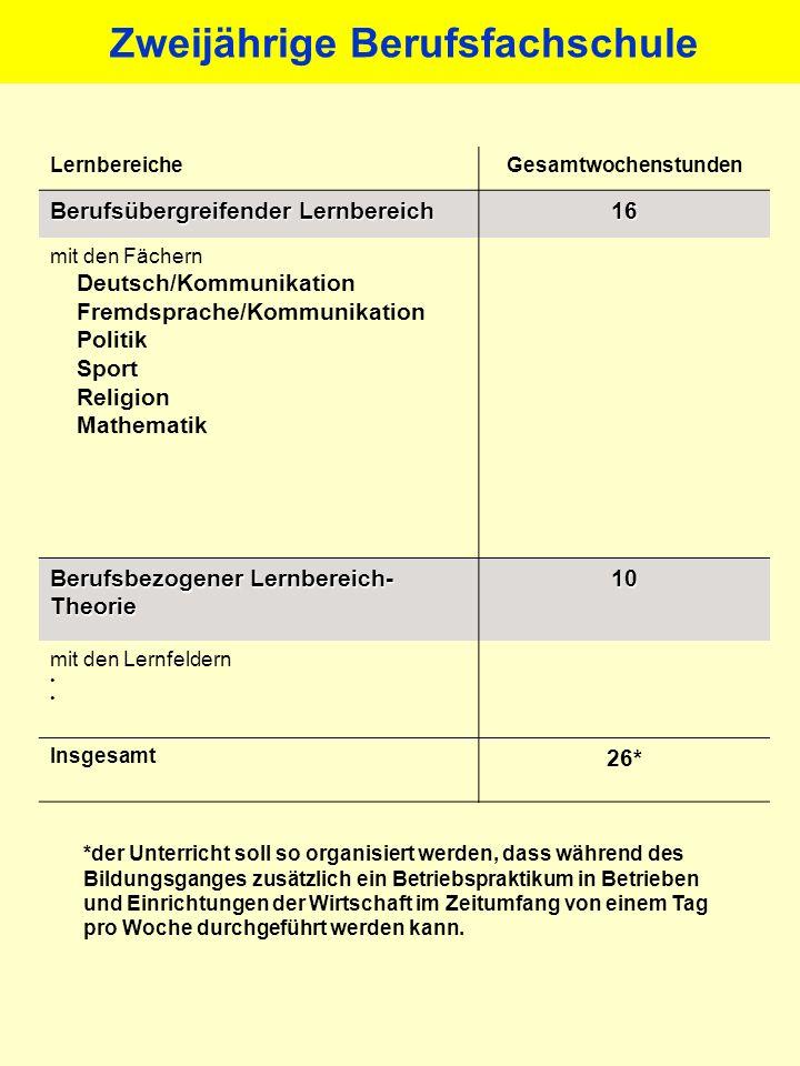 LernbereicheGesamtwochenstunden Berufsübergreifender Lernbereich 16 mit den Fächern Deutsch/Kommunikation Fremdsprache/Kommunikation Politik Sport Rel