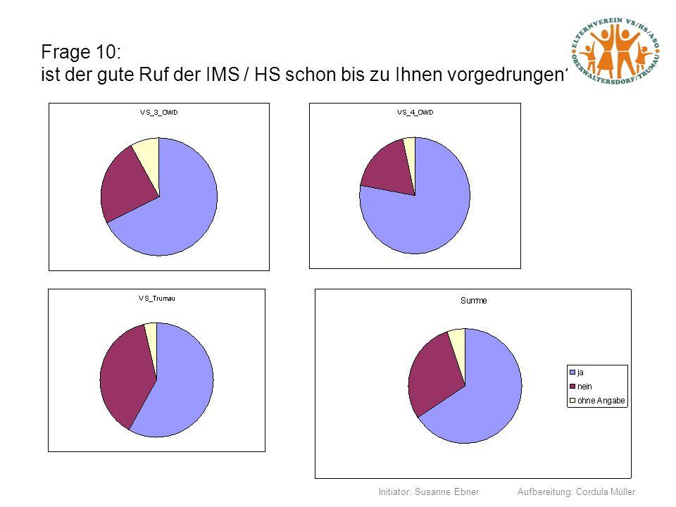 Initiator: Susanne Ebner Aufbereitung: Cordula Müller Frage 10: ist der gute Ruf der IMS / HS schon bis zu Ihnen vorgedrungen?