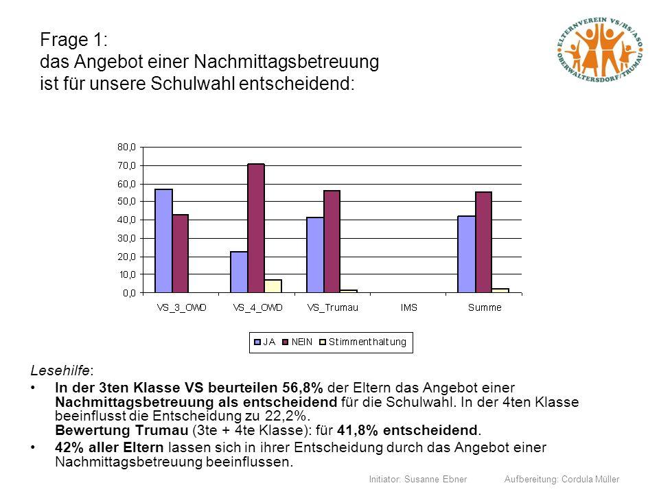 Initiator: Susanne Ebner Aufbereitung: Cordula Müller Frage 1: das Angebot einer Nachmittagsbetreuung ist für unsere Schulwahl entscheidend: Lesehilfe