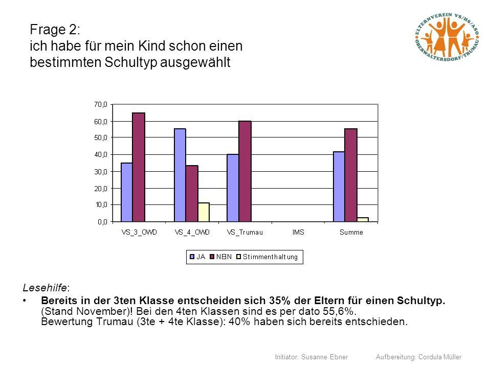 Initiator: Susanne Ebner Aufbereitung: Cordula Müller Frage 2: ich habe für mein Kind schon einen bestimmten Schultyp ausgewählt Lesehilfe: Bereits in