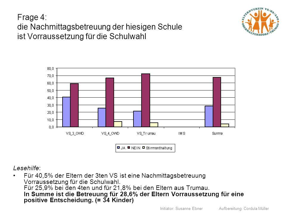 Initiator: Susanne Ebner Aufbereitung: Cordula Müller Frage 4: die Nachmittagsbetreuung der hiesigen Schule ist Vorraussetzung für die Schulwahl Leseh