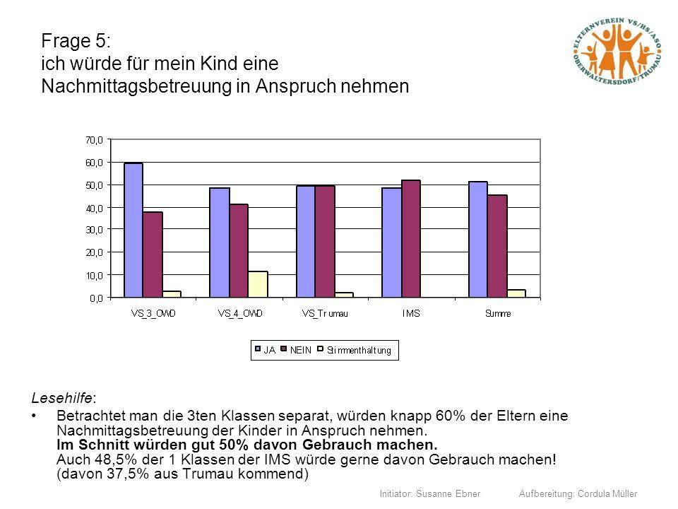 Initiator: Susanne Ebner Aufbereitung: Cordula Müller Frage 5: ich würde für mein Kind eine Nachmittagsbetreuung in Anspruch nehmen Lesehilfe: Betrach
