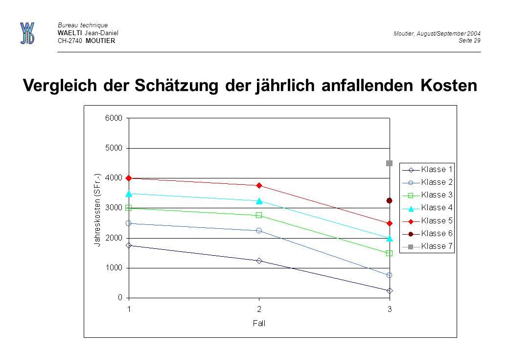 Bureau technique WAELTI Jean-Daniel CH-2740 MOUTIER Vergleich der Schätzung der jährlich anfallenden Kosten Moutier, August/September 2004 Seite 29