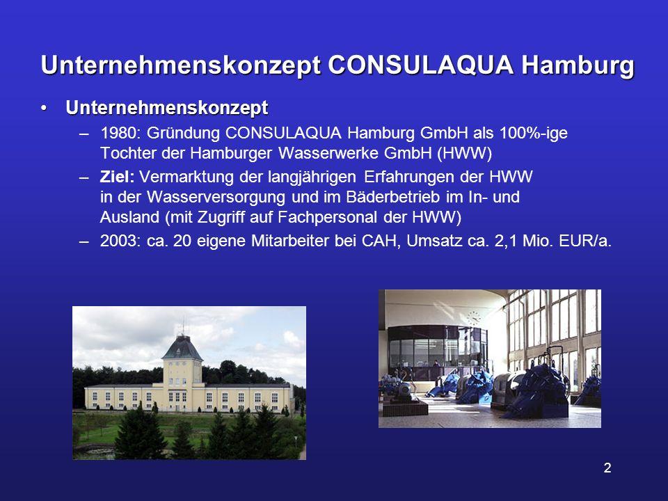 2 Unternehmenskonzept CONSULAQUA Hamburg UnternehmenskonzeptUnternehmenskonzept –1980: Gründung CONSULAQUA Hamburg GmbH als 100%-ige Tochter der Hambu