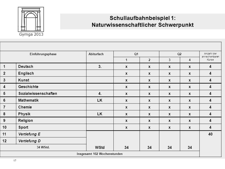 Gymga 2013 16 Block II: Abiturprüfung (mind. 100 P., höchstens 300 P.) Abiturprüfung: 2 Fächer aus D, M, FS Abdeckung der 3 Aufgabenfelder Schullaufba