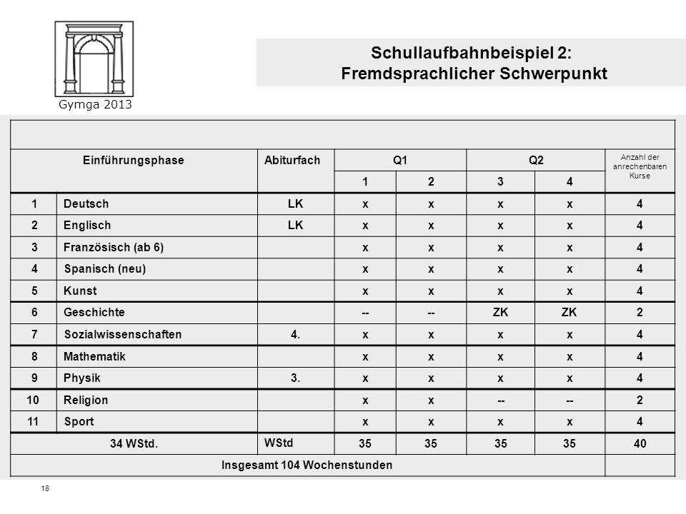 Gymga 2013 17 EinführungsphaseAbiturfachQ1Q2 Anzahl der anrechenbaren Kurse 1234 1Deutsch3.xxxx4 2Englischxxxx4 3Kunstxxxx4 4Geschichtexxxx4 5Sozialwi