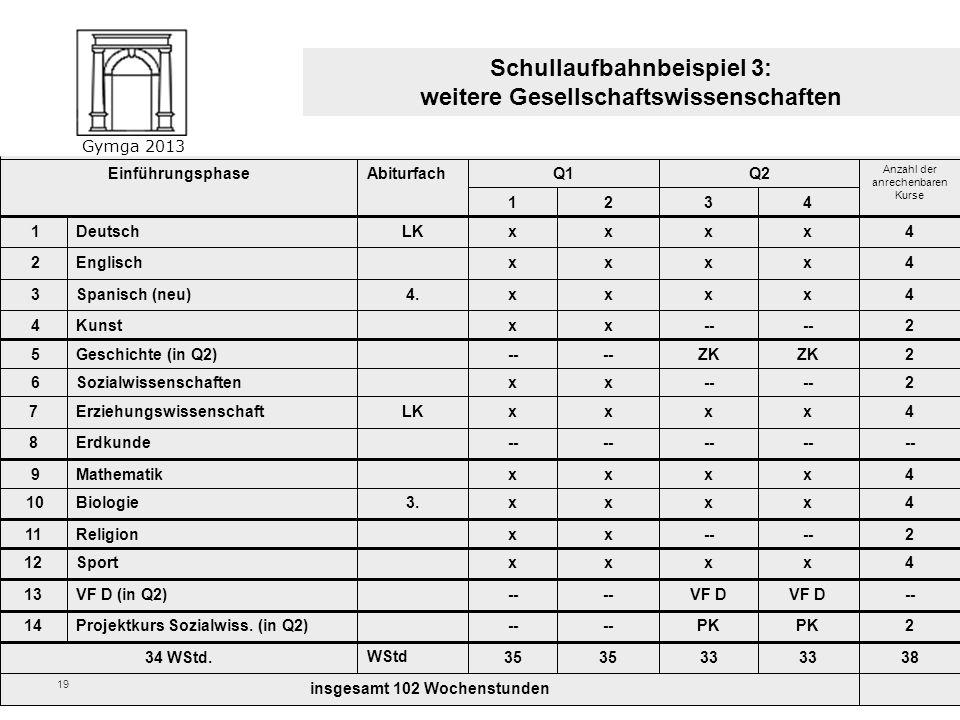 Gymga 2013 18 EinführungsphaseAbiturfachQ1Q2 Anzahl der anrechenbaren Kurse 1234 1DeutschLKxxxx4 2EnglischLKxxxx4 3Französisch (ab 6)xxxx4 4Spanisch (