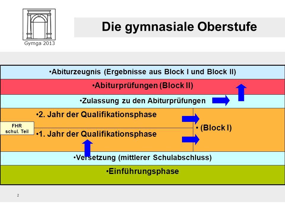 Gymga 2013 (Block I) 2 Die gymnasiale Oberstufe Abiturzeugnis (Ergebnisse aus Block I und Block II) Abiturprüfungen (Block II) Zulassung zu den Abiturprüfungen 2.