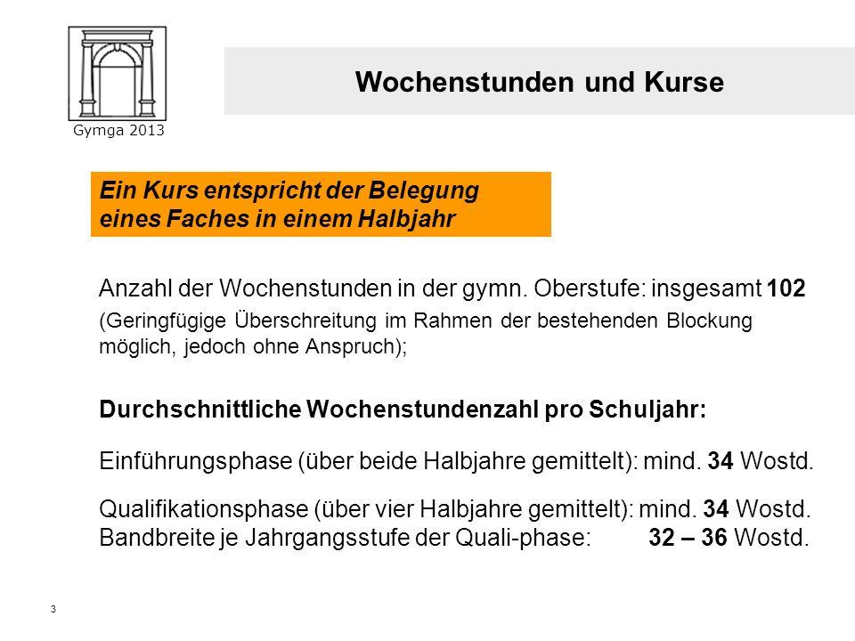 Gymga 2013 (Block I) 2 Die gymnasiale Oberstufe Abiturzeugnis (Ergebnisse aus Block I und Block II) Abiturprüfungen (Block II) Zulassung zu den Abitur