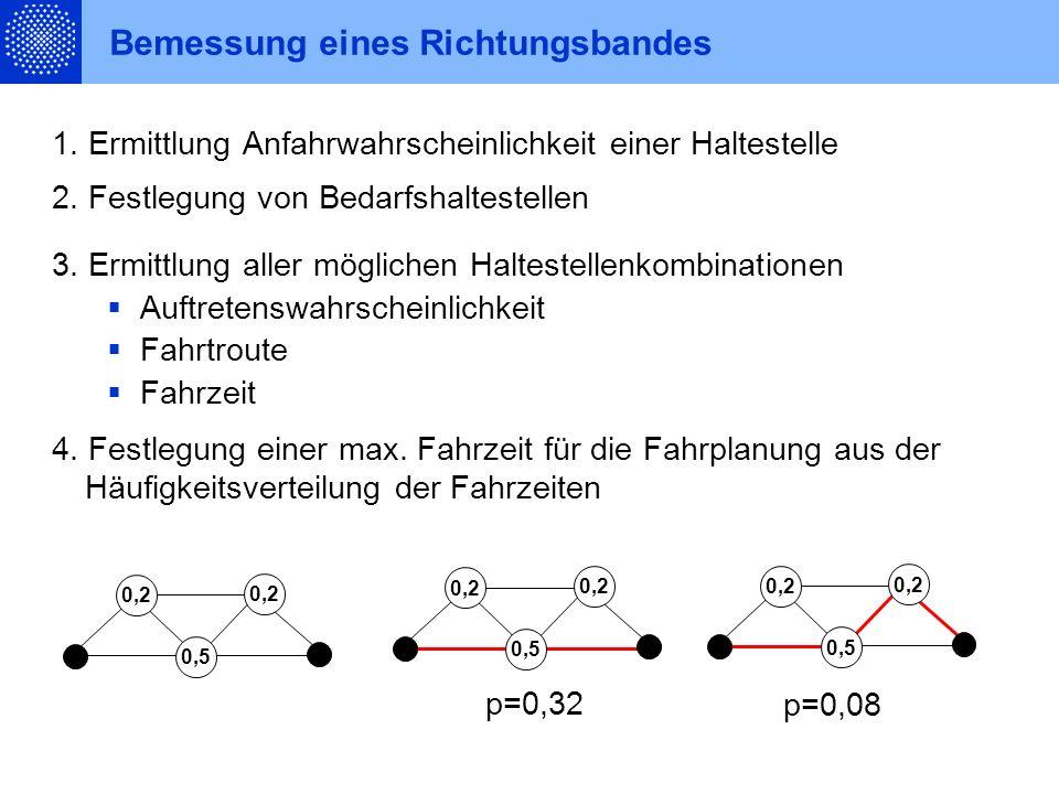 Räumliche Integration in den Linienbetrieb zentraler Ort sonstiger Ort Schiene Straße zentraler Ort sonstiger Ort Schiene Straße MZ UZ OZ Netz 2.