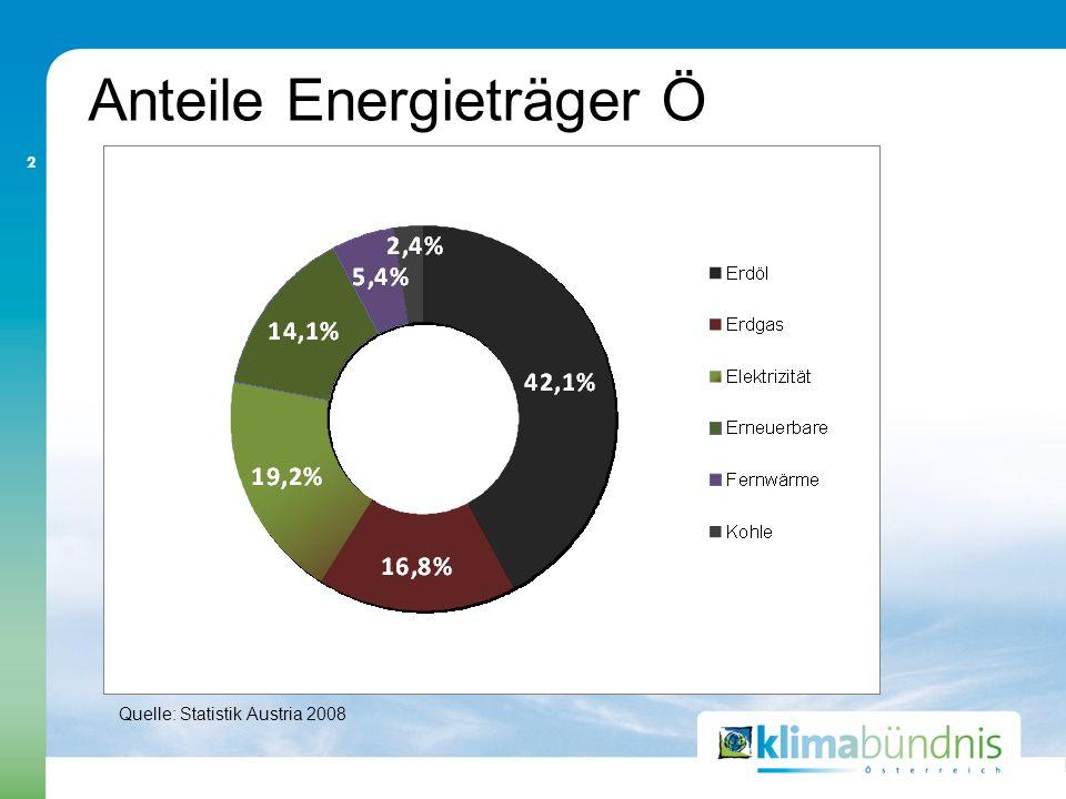Anteile Energieträger Ö 2 Quelle: Statistik Austria 2008