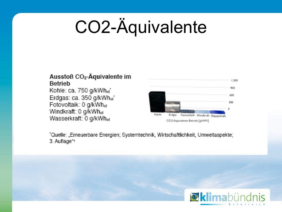 CO2-Äquivalente