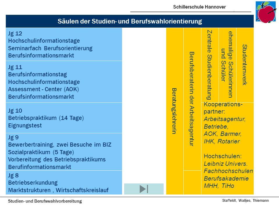 Studien- und Berufswahlvorbereitung Staffeldt, Walljes, Thiemann Jg 8 Betriebserkundung Marktstrukturen, Wirtschaftskreislauf Jg 9 Bewerbertraining, z